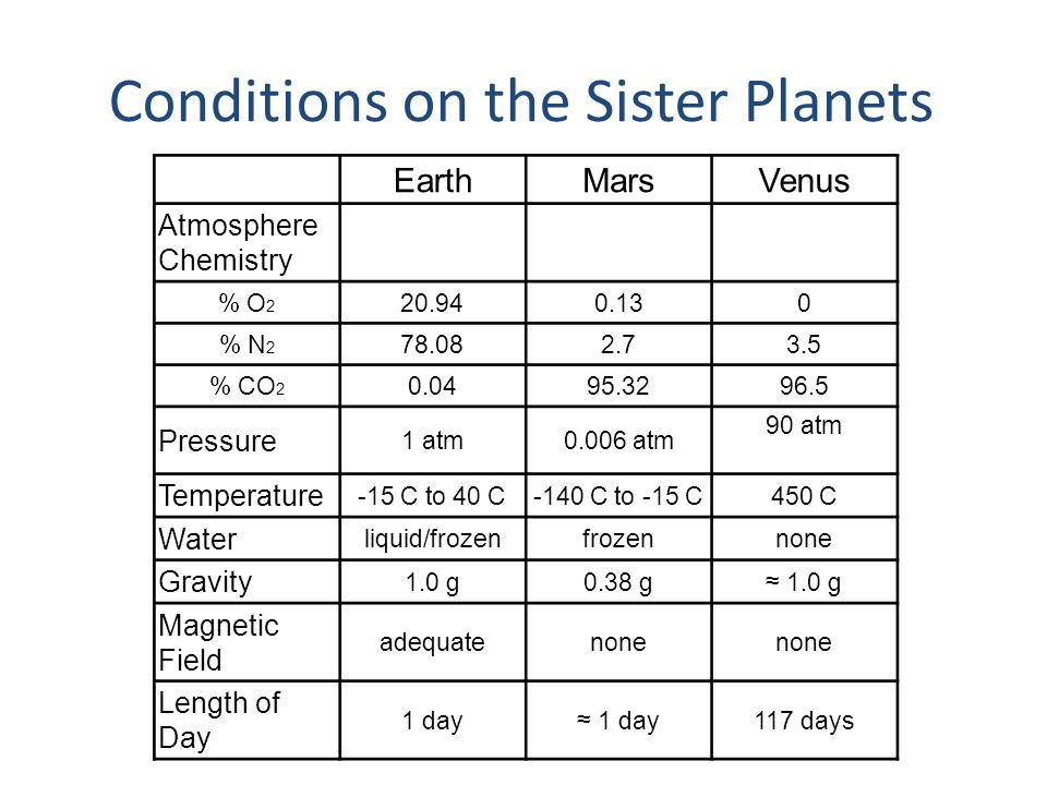 Conditions on the Sister Planets EarthMarsVenus Atmosphere Chemistry % O 2 20.940.130 % N 2 78.082.73.5 % CO 2 0.0495.3296.5 Pressure 1 atm0.006 atm 9