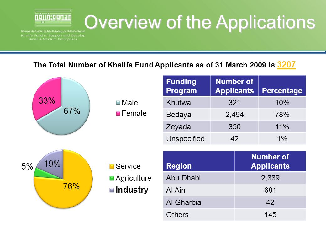 The Total Number of Khalifa Fund Applicants as of 31 March 2009 is 3207 Funding Program Number of ApplicantsPercentage Khutwa32110% Bedaya2,49478% Zey