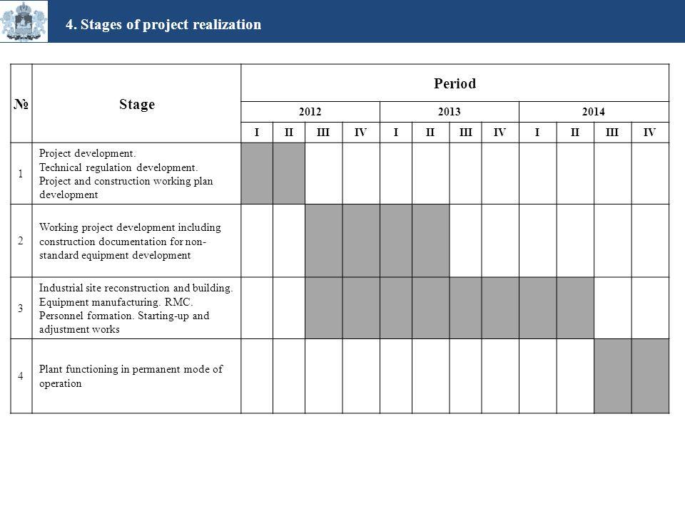 №Stage Period 201220132014 IIIIIIIVIIIIIIIVIIIIIIIV 1 Project development.