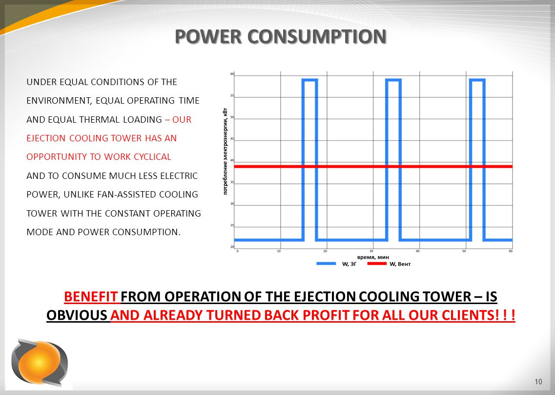 POWER CONSUMPTION UNDER EQUAL CONDITIONS OF THE ENVIRONMENT, EQUAL OPERATING TIME AND EQUAL THERMAL LOADING – OUR EJECTION COOLING TOWER HAS AN OPPORTUNITY TO WORK CYCLICAL AND TO CONSUME MUCH LESS ELECTRIC POWER, UNLIKE FAN-ASSISTED COOLING TOWER WITH THE CONSTANT OPERATING MODE AND POWER CONSUMPTION.