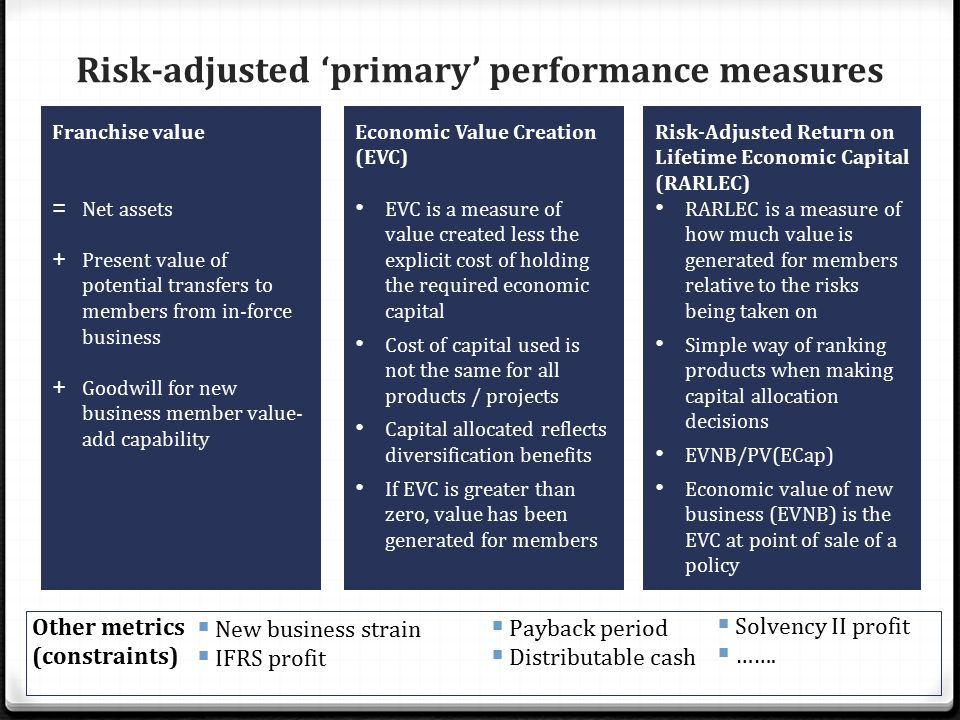 Risk-adjusted 'primary' performance measures Risk-Adjusted Return on Lifetime Economic Capital (RARLEC) RARLEC is a measure of how much value is generated for members relative to the risks being taken on Simple way of ranking products when making capital allocation decisions EVNB/PV(ECap) Economic value of new business (EVNB) is the EVC at point of sale of a policy Economic Value Creation (EVC) EVC is a measure of value created less the explicit cost of holding the required economic capital Cost of capital used is not the same for all products / projects Capital allocated reflects diversification benefits If EVC is greater than zero, value has been generated for members Franchise value = Net assets + Present value of potential transfers to members from in-force business + Goodwill for new business member value- add capability Other metrics (constraints)  Payback period  Distributable cash  New business strain  IFRS profit  Solvency II profit  …….