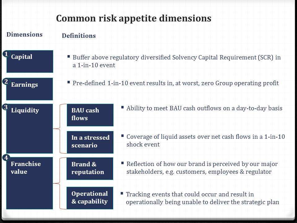 Common risk appetite dimensions Dimensions Capital Earnings Liquidity Franchise value Brand & reputation Definitions  Buffer above regulatory diversified Solvency Capital Requirement (SCR) in a 1-in-10 event  Pre-defined 1-in-10 event results in, at worst, zero Group operating profit  Coverage of liquid assets over net cash flows in a 1-in-10 shock event  Reflection of how our brand is perceived by our major stakeholders, e.g.