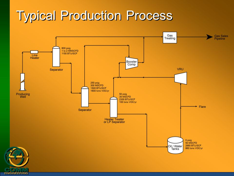 Typical Production Process