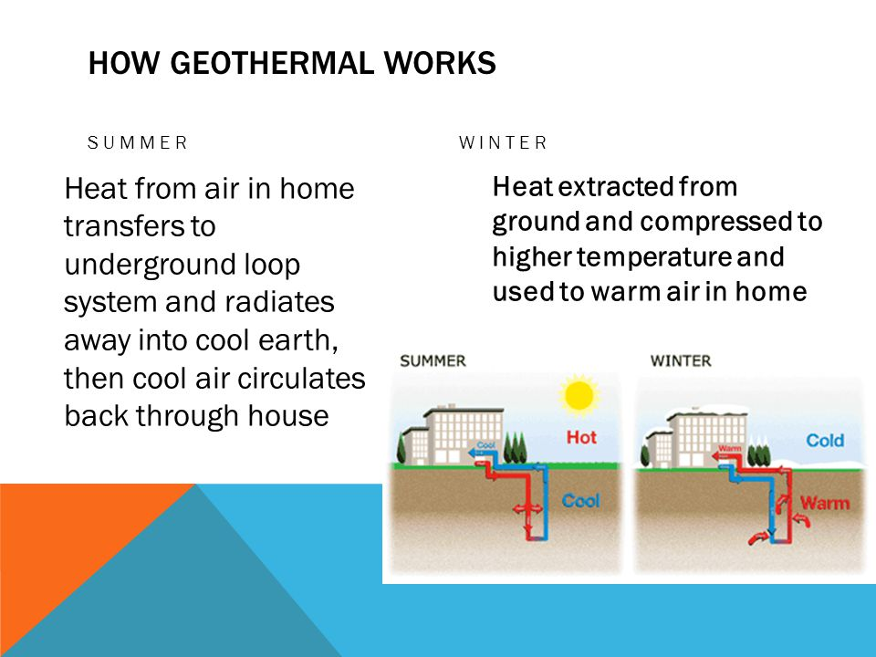 HOW GEOTHERMAL WORKS SUMMER Heat from air in home transfers to underground loop system and radiates away into cool earth, then cool air circulates back through house WINTER Heat extracted from ground and compressed to higher temperature and used to warm air in home