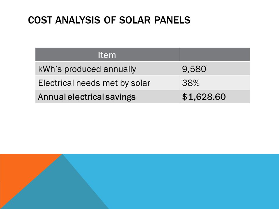 COST ANALYSIS OF SOLAR PANELS Item kWh's produced annually9,580 Electrical needs met by solar38% Annual electrical savings$1,628.60
