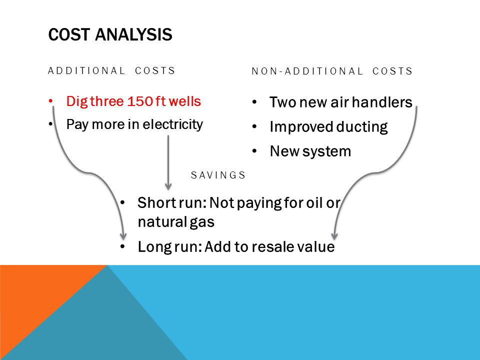 COST ANALYSIS ADDITIONAL COSTS Dig three 150 ft wells Pay more in electricity NON-ADDITIONAL COSTS Two new air handlers Improved ducting New system SAVINGS Short run: Not paying for oil or natural gas Long run: Add to resale value