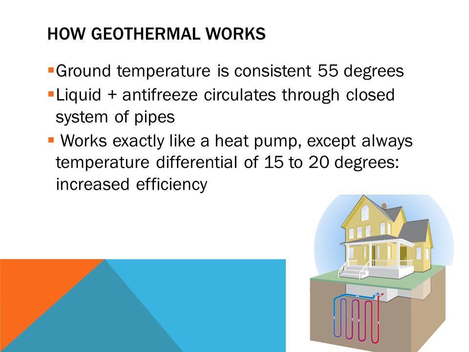 HOW GEOTHERMAL WORKS  Ground temperature is consistent 55 degrees  Liquid + antifreeze circulates through closed system of pipes  Works exactly like a heat pump, except always temperature differential of 15 to 20 degrees: increased efficiency