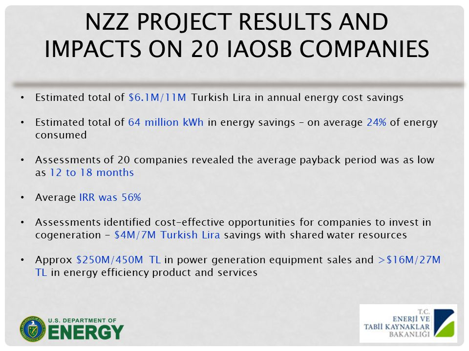 NZZ PROJECT RESULTS AND IMPACTS ON 20 IAOSB COMPANIES Estimated total of $6.1M/11M Turkish Lira in annual energy cost savings Estimated total of 64 million kWh in energy savings – on average 24% of energy consumed Assessments of 20 companies revealed the average payback period was as low as 12 to 18 months Average IRR was 56% Assessments identified cost-effective opportunities for companies to invest in cogeneration - $4M/7M Turkish Lira savings with shared water resources Approx $250M/450M TL in power generation equipment sales and >$16M/27M TL in energy efficiency product and services