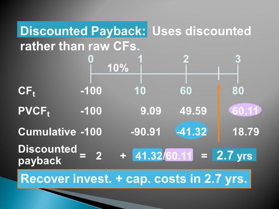 108060 0123 CF t Cumulative-100-90.91-41.3218.79 Discounted payback 2 + 41.32/60.11 = 2.7 yrs Discounted Payback: Uses discounted rather than raw CFs.