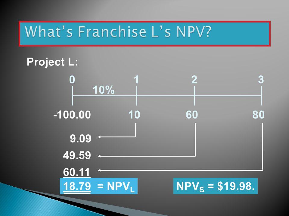 108060 0123 10% Project L: -100.00 9.09 49.59 60.11 18.79 = NPV L NPV S = $19.98.