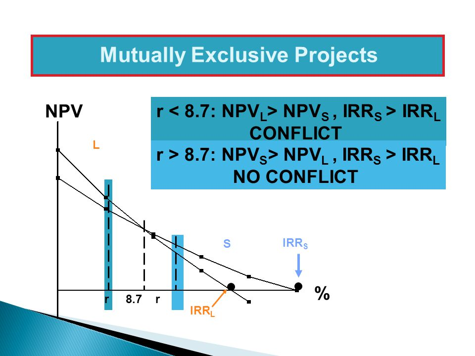 Mutually Exclusive Projects r 8.7 r NPV % IRR S IRR L L S r NPV S, IRR S > IRR L CONFLICT r > 8.7: NPV S > NPV L, IRR S > IRR L NO CONFLICT