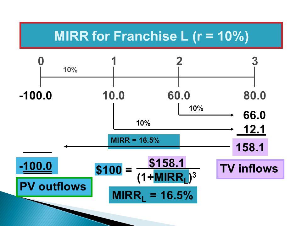 MIRR = 16.5% 10.080.060.0 0123 10% 66.0 12.1 158.1 MIRR for Franchise L (r = 10%) -100.0 10% TV inflows -100.0 PV outflows MIRR L = 16.5% $100 = $158.1 (1+MIRR L ) 3