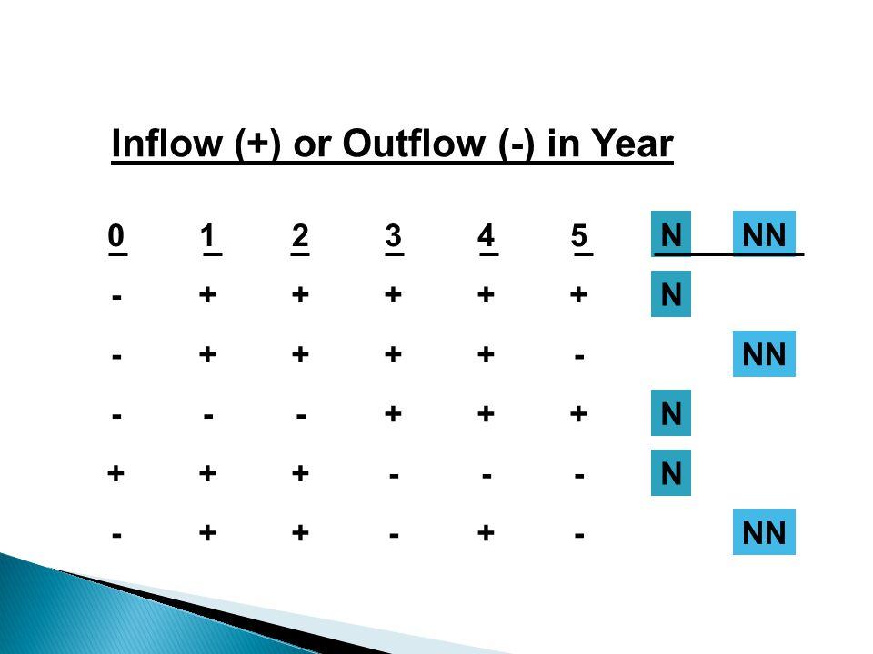 Inflow (+) or Outflow (-) in Year 012345NNN -+++++N -++++- ---+++N +++---N -++-+-