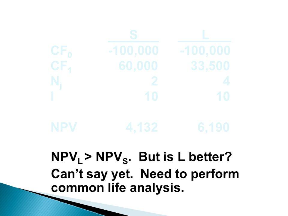 S L CF 0 -100,000 -100,000 CF 1 60,000 33,500 N j 2 4 I 10 10 NPV 4,132 6,190 NPV L > NPV S.