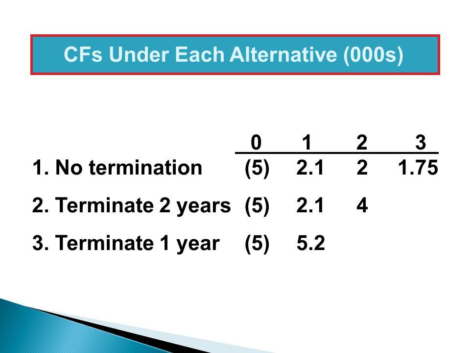 1.751.No termination 2. Terminate 2 years 3.