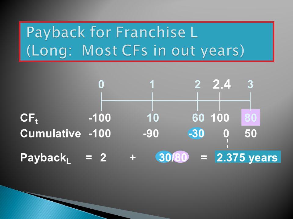 108060 0123 -100 = CF t Cumulative-100-90-3050 Payback L 2+30/80 = 2.375 years 0 100 2.4