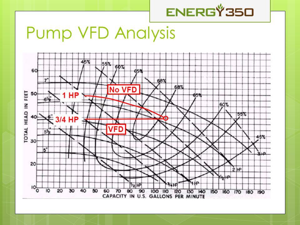 Pump VFD Analysis
