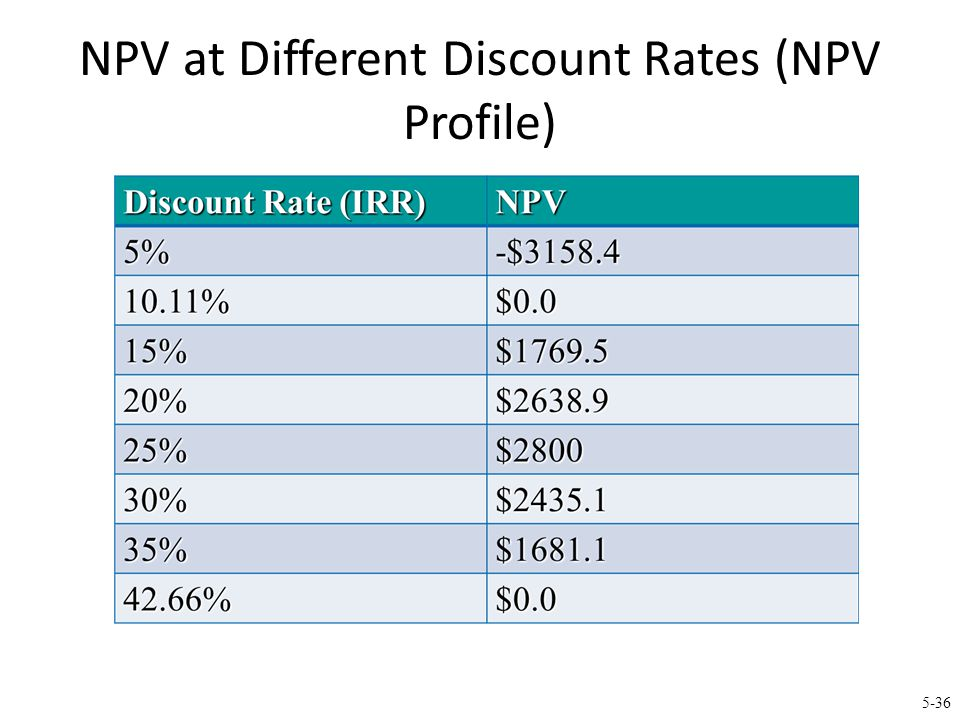 5-36 NPV at Different Discount Rates (NPV Profile)
