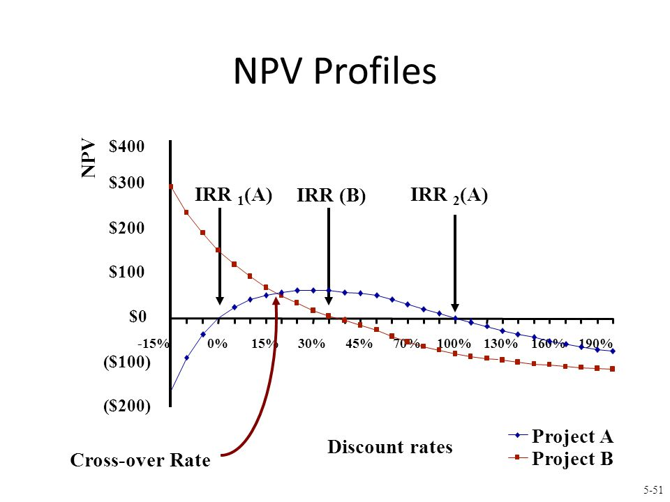 5-51 Project A Project B ($200) ($100) $0 $100 $200 $300 $400 -15%0%15%30%45% 70%100% 130% 160%190% Discount rates NPV IRR 1 (A) IRR (B) NPV Profiles