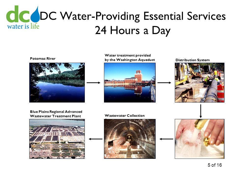 DC Water-Providing Essential Services 24 Hours a Day Potomac River Water treatment provided by the Washington Aqueduct Distribution System Blue Plains Regional Advanced Wastewater Treatment Plant Wastewater Collection System 5 of 16