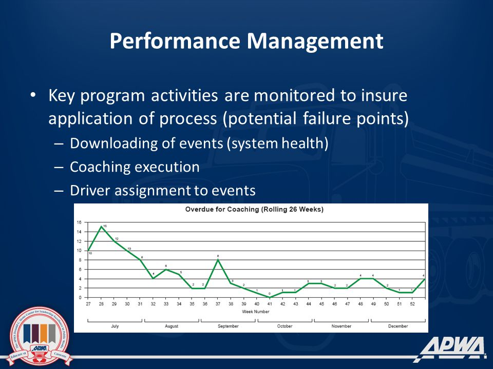 Performance Management Key program activities are monitored to insure application of process (potential failure points) – Downloading of events (system health) – Coaching execution – Driver assignment to events