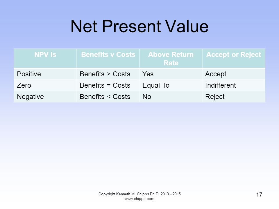 Net Present Value NPV IsBenefits v CostsAbove Return Rate Accept or Reject PositiveBenefits > CostsYesAccept ZeroBenefits = CostsEqual ToIndifferent N