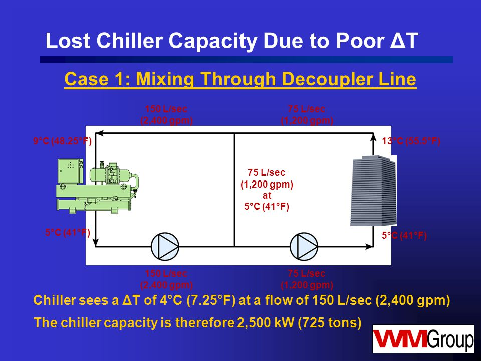 Lost Chiller Capacity Due to Poor ΔT 5°C (41°F) 9°C (48.25°F) 5°C (41°F) 13°C (55.5°F) 75 L/sec (1,200 gpm) 150 L/sec (2,400 gpm) 75 L/sec (1,200 gpm) 150 L/sec (2,400 gpm) Chiller sees a ΔT of 4°C (7.25°F) at a flow of 150 L/sec (2,400 gpm) The chiller capacity is therefore 2,500 kW (725 tons) Case 1: Mixing Through Decoupler Line 75 L/sec (1,200 gpm) at 5°C (41°F)