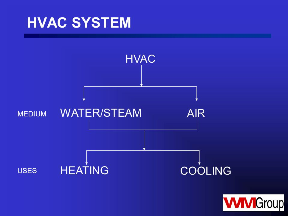 HVAC SYSTEM HVAC WATER/STEAM AIR HEATING COOLING MEDIUM USES