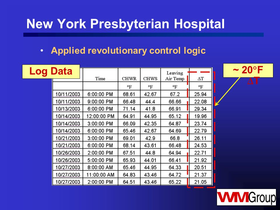 Applied revolutionary control logic New York Presbyterian Hospital Log Data ~ 20  F  T