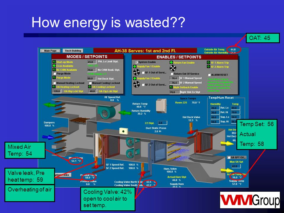 How energy is wasted .
