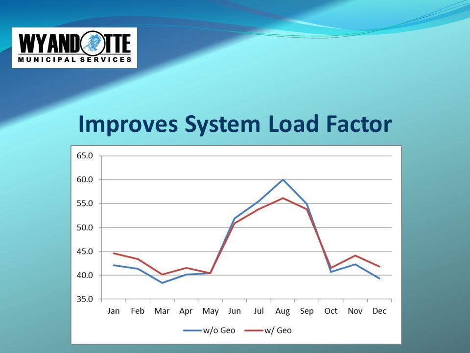 Improves System Load Factor