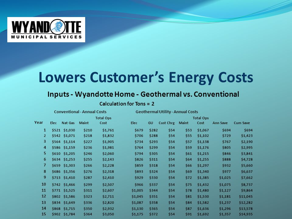 Lowers Customer's Energy Costs Inputs - Wyandotte Home - Geothermal vs.