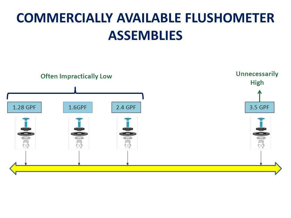 3.5 GPF2.4 GPF1.6GPF1.28 GPF COMMERCIALLY AVAILABLE FLUSHOMETER ASSEMBLIES Unnecessarily High Often Impractically Low