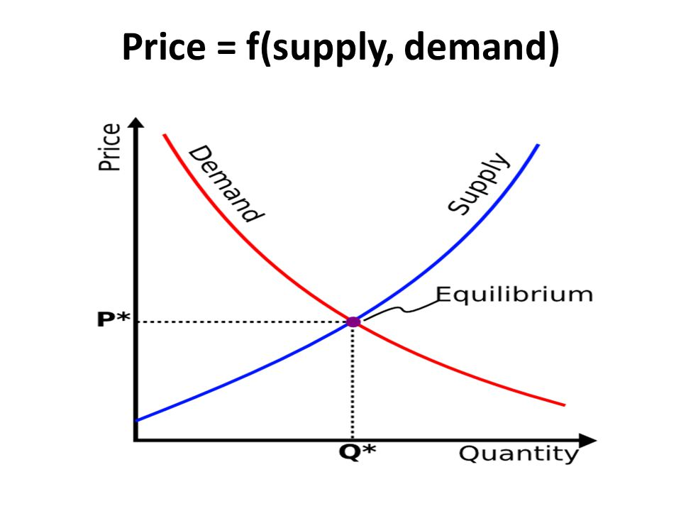 Price = f(supply, demand)