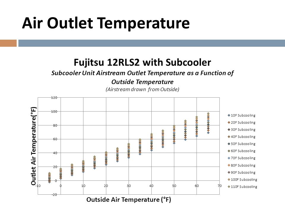 Air Outlet Temperature