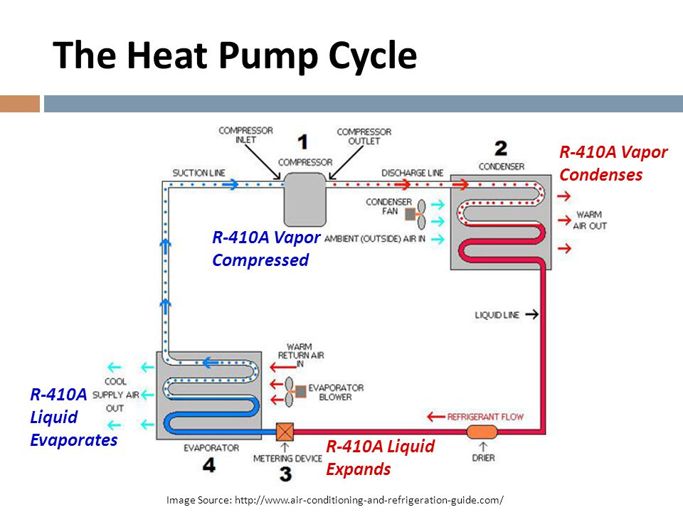 The Heat Pump Cycle Image Source: http://www.air-conditioning-and-refrigeration-guide.com/ R-410A Vapor Condenses R-410A Liquid Evaporates R-410A Vapo