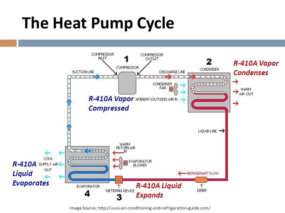 Key Components Image Source: http://www.amazon.comImage Source: http://greenenergymaine.com Fujitsu 12RLS2 (1 ton) GE GeoSpring