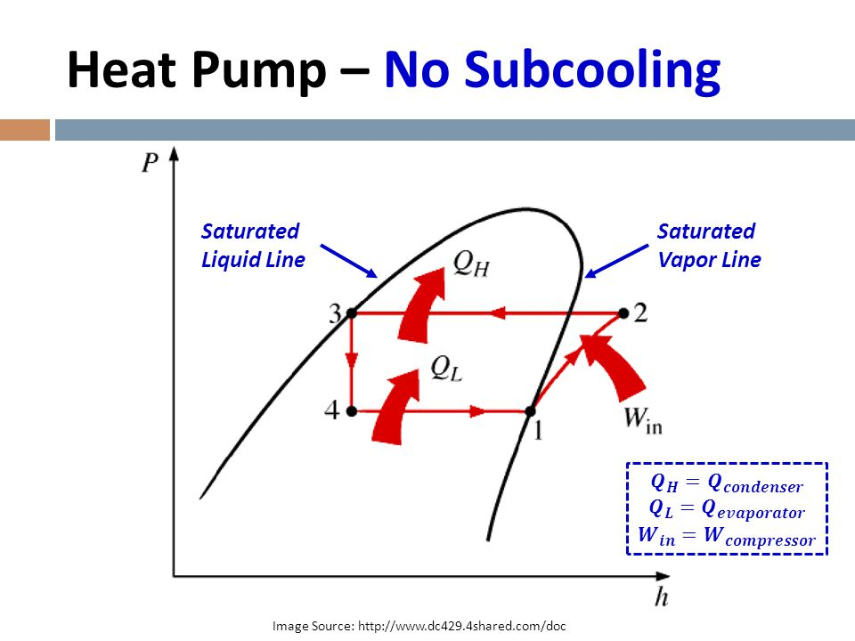 Heat Pump – With Subcooling Image Source: http://www.dc429.4shared.com/doc Qsubcooler Qevaporator_additional All Saturated Liquid After Passing Through EEV