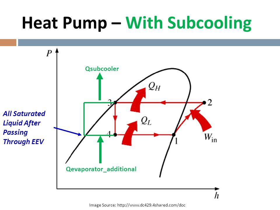 Connect Liquid Refrigerant Line Saturated Liquid From Indoor Unit Subcooled Liquid to Outdoor Unit Airstream Flows Over Coil
