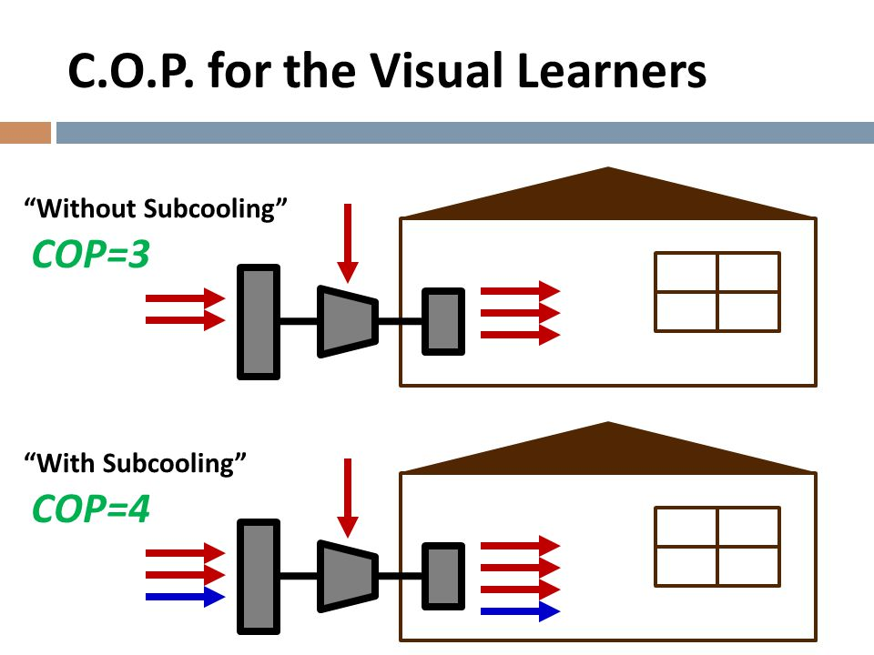 """` """"Without Subcooling"""" ` """"With Subcooling"""" COP=3 COP=4 C.O.P. for the Visual Learners"""