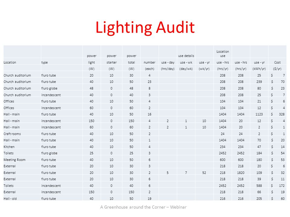 Lighting Audit power use details Location use Locationtypelightstartertotalnumberuse - dayuse - wkuse - yruse - hrs use - yrCost (W) (each)(hrs/day)(day/wk)(wk/yr)(hrs/yr) (kWh/yr)($/yr) Church auditoriumfluro tube2010304208 25 $ 7 Church auditoriumfluro tube40105023208 239 $ 70 Church auditoriumfluro globe480 8208 80 $ 23 Church auditoriumincandescent400 3208 25 $ 7 Officesfluro tube4010504104 21 $ 6 Officesincandescent600 2104 12 $ 4 Hall - mainfluro tube401050161404 1123 $ 328 Hall - mainincandescent1500 4211014042012 $ 4 Hall - mainincandescent600 221101404202 $ 1 Craft roomsfluro tube401050224 2 $ 1 Hall - mainfluro tube40105011404 70 $ 20 Kitchenfluro tube4010504234 47 $ 14 Toiletsfluro globe250 32452 184 $ 54 Meeting Roomfluro tube4010506600 180 $ 53 Externalfluro tube2010303218 20 $ 6 Externalfluro tube201030257522181820109 $ 32 Externalfluro tube2010306218 39 $ 11 Toiletsincandescent400 62452 588 $ 172 Externalincandescent1500 2218 66 $ 19 Hall - oldfluro tube40105019216 205 $ 60 A Greenhouse around the Corner – Webinar