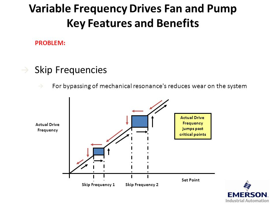  Skip Frequencies  For bypassing of mechanical resonance s reduces wear on the system Set Point Actual Drive Frequency Skip Frequency 1Skip Frequency 2 Actual Drive Frequency jumps past critical points Variable Frequency Drives Fan and Pump Key Features and Benefits PROBLEM: