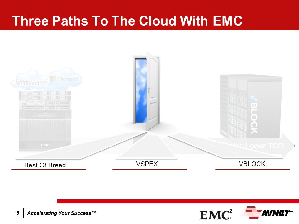 Accelerating Your Success™ 5 Three Paths To The Cloud Best Of Breed VSPEXVBLOCK Simpler, Faster, Lower TCO Three Paths To The Cloud With EMC