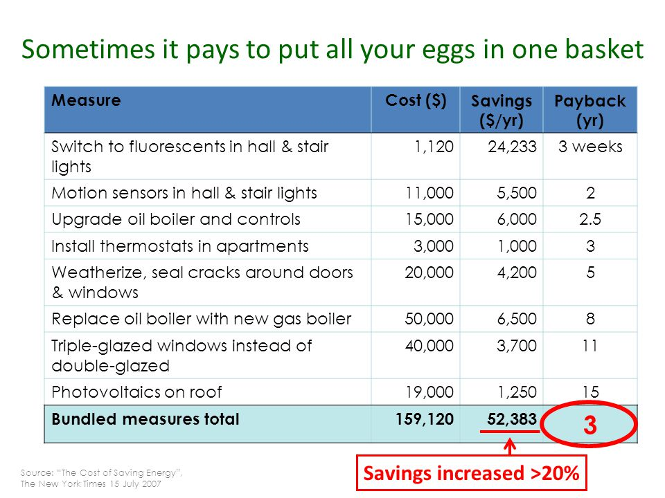 Savings increased >20% Sometimes it pays to put all your eggs in one basket MeasureCost ($)Savings ($/yr) Payback (yr) Switch to fluorescents in hall & stair lights 1,12024,2333 weeks Motion sensors in hall & stair lights11,0005,5002 Upgrade oil boiler and controls15,0006,0002.5 Install thermostats in apartments3,0001,0003 Weatherize, seal cracks around doors & windows 20,0004,2005 Replace oil boiler with new gas boiler50,0006,5008 Triple-glazed windows instead of double-glazed 40,0003,70011 Photovoltaics on roof19,0001,25015 Bundled measures total159,12052,383 3 Source: The Cost of Saving Energy , The New York Times 15 July 2007