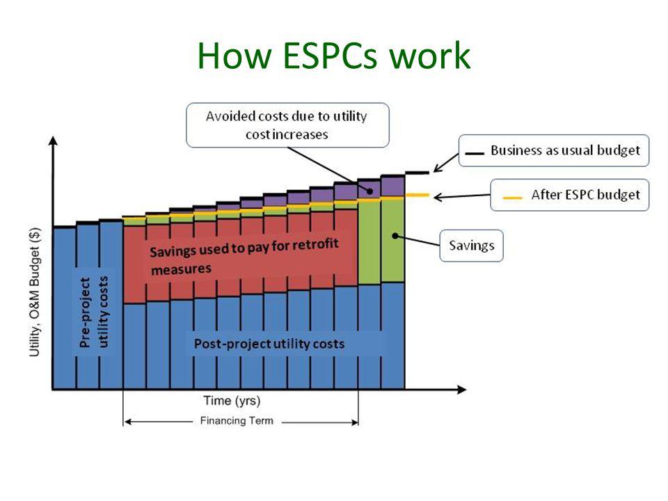 How ESPCs work