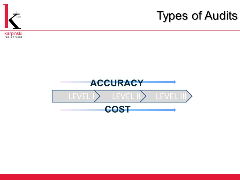 Types of Audits LEVEL III LEVEL II LEVEL I ACCURACY COST