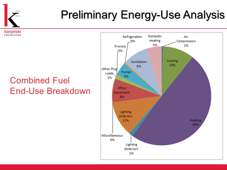 Combined Fuel End-Use Breakdown