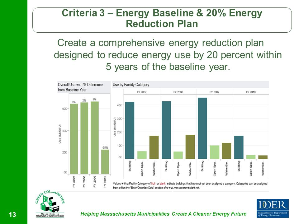 Helping Massachusetts Municipalities Create A Cleaner Energy Future 13 Criteria 3 – Energy Baseline & 20% Energy Reduction Plan Create a comprehensive energy reduction plan designed to reduce energy use by 20 percent within 5 years of the baseline year.