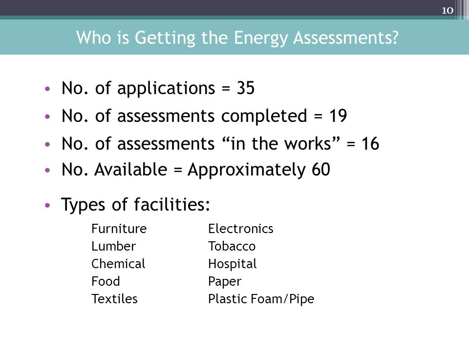 Who is Getting the Energy Assessments. No. of applications = 35 No.
