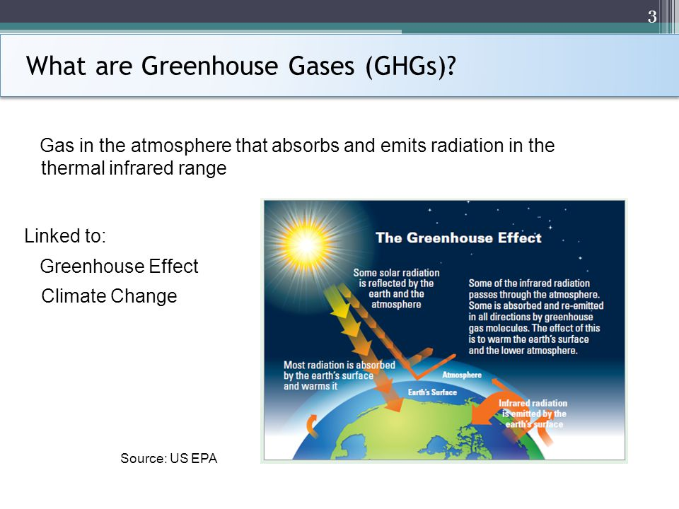 What are Greenhouse Gases (GHGs).